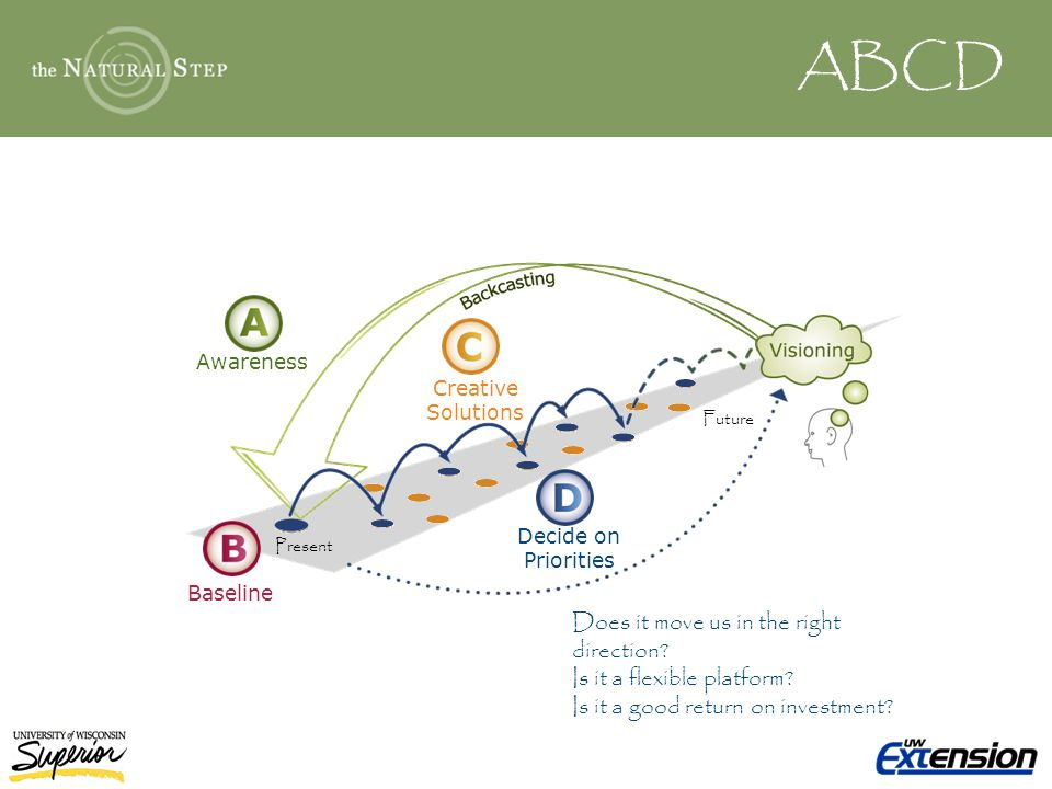 ABCD Awareness Baseline Creative Solutions Decide on Priorities Present Future Does it move us in the right direction.