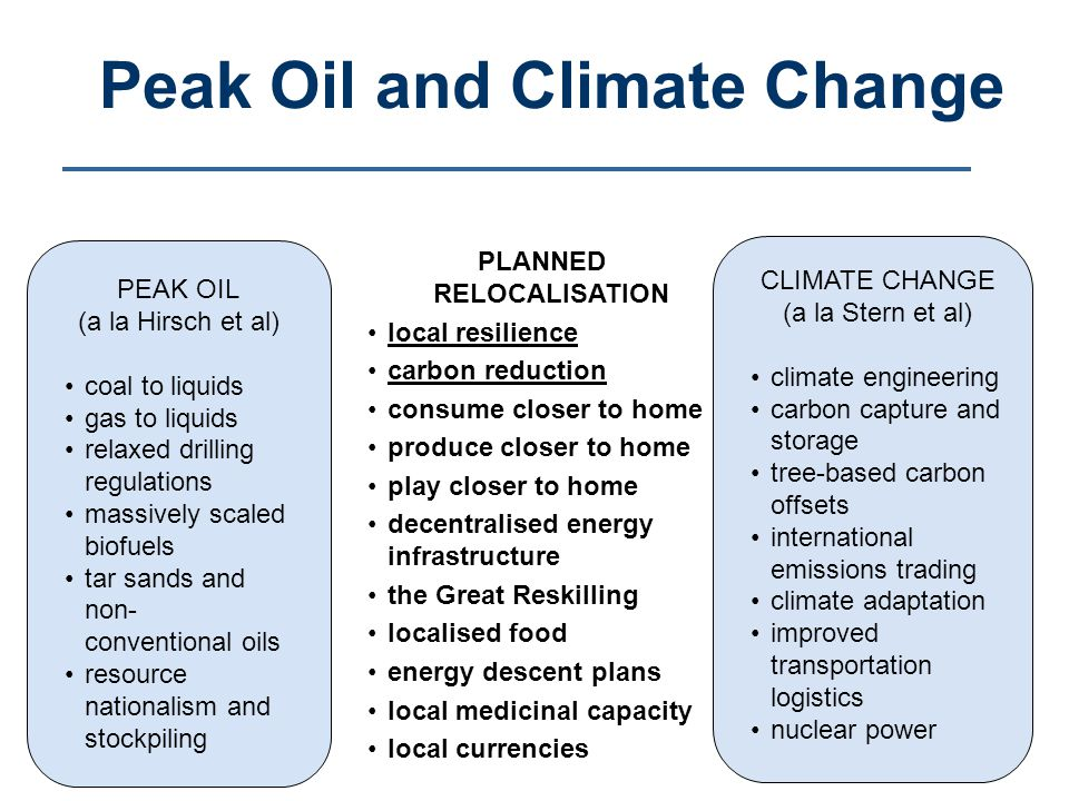 Peak Oil and Climate Change PLANNED RELOCALISATION local resilience carbon reduction consume closer to home produce closer to home play closer to home decentralised energy infrastructure the Great Reskilling localised food energy descent plans local medicinal capacity local currencies CLIMATE CHANGE (a la Stern et al) climate engineering carbon capture and storage tree-based carbon offsets international emissions trading climate adaptation improved transportation logistics nuclear power PEAK OIL (a la Hirsch et al) coal to liquids gas to liquids relaxed drilling regulations massively scaled biofuels tar sands and non- conventional oils resource nationalism and stockpiling