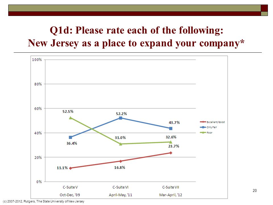 Q1d: Please rate each of the following: New Jersey as a place to expand your company* (c) , Rutgers, The State University of New Jersey 20