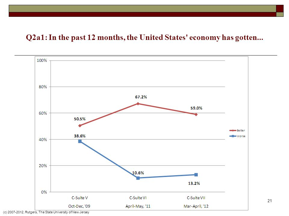 Q2a1: In the past 12 months, the United States economy has gotten...