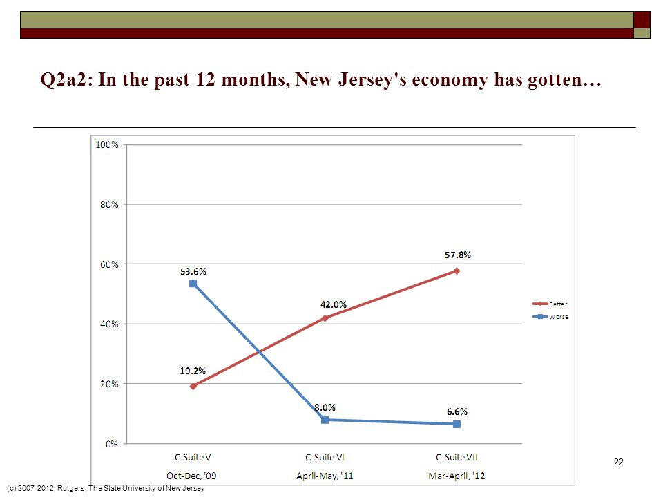 (c) 2007-2012, Rutgers, The State University of New Jersey 22 Q2a2: In the past 12 months, New Jersey s economy has gotten…