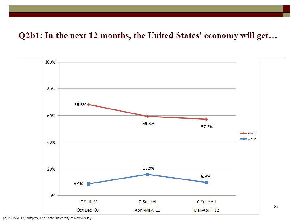 Q2b1: In the next 12 months, the United States economy will get… (c) 2007-2012, Rutgers, The State University of New Jersey 23