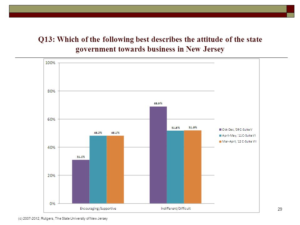 Q13: Which of the following best describes the attitude of the state government towards business in New Jersey (c) , Rutgers, The State University of New Jersey 29