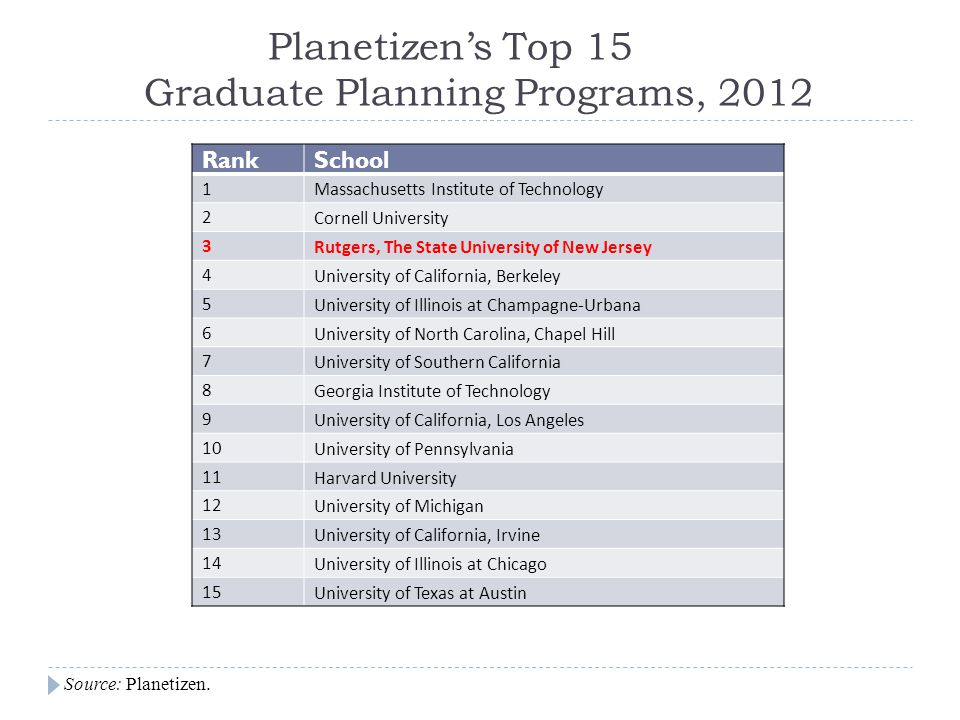 Planetizens Top 15 Graduate Planning Programs, 2012 RankSchool 1Massachusetts Institute of Technology 2Cornell University 3Rutgers, The State Universi