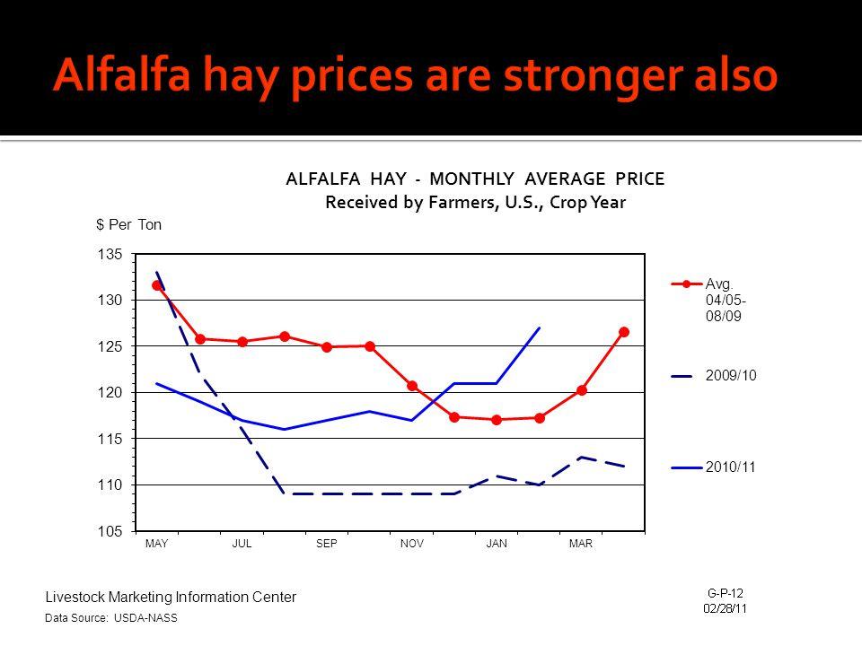 Livestock Marketing Information Center Data Source: USDA-NASS