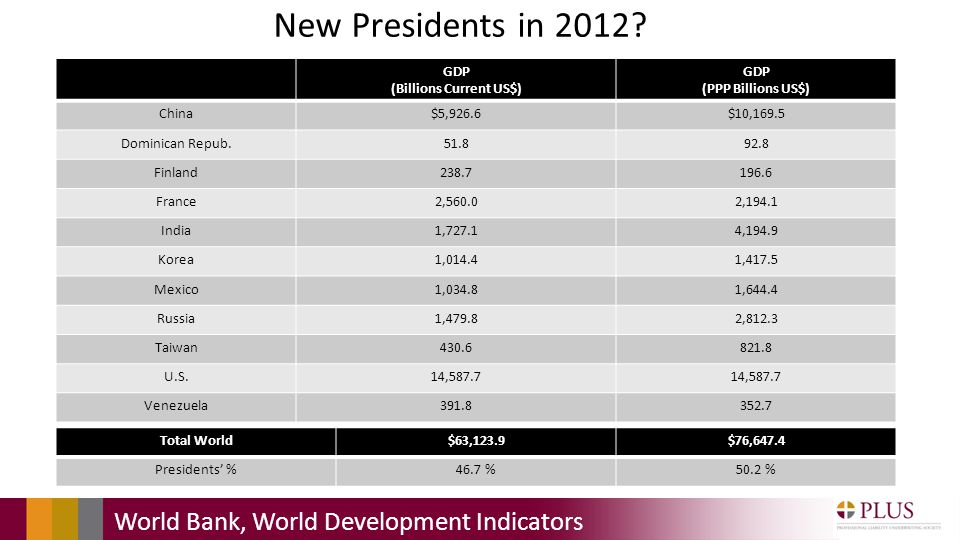 New Presidents in 2012.