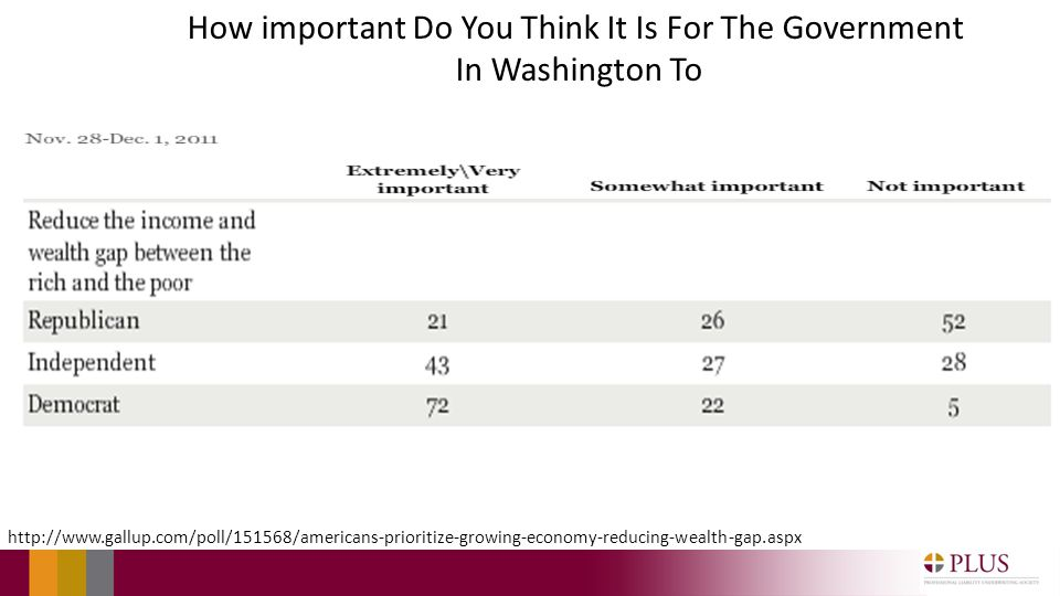 http://www.gallup.com/poll/151568/americans-prioritize-growing-economy-reducing-wealth-gap.aspx How important Do You Think It Is For The Government In Washington To