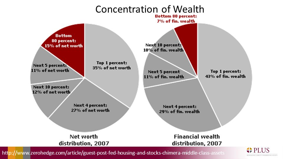 Concentration of Wealth http://www.zerohedge.com/article/guest-post-fed-housing-and-stocks-chimera-middle-class-assets
