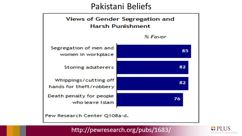Pakistani Beliefs http://pewresearch.org/pubs/1683/