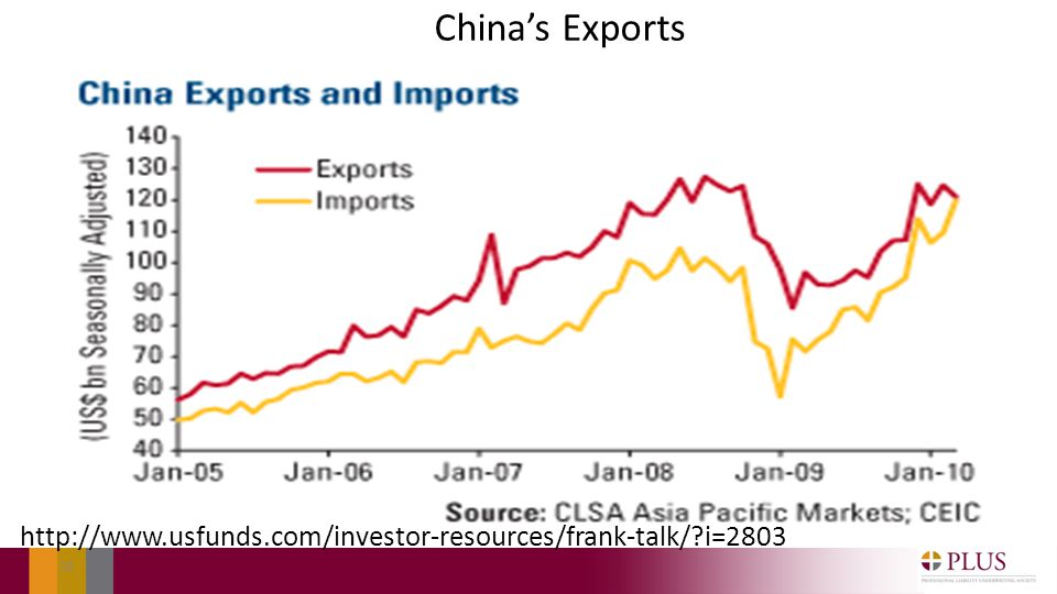 Chinas Exports 58 http://www.usfunds.com/investor-resources/frank-talk/ i=2803