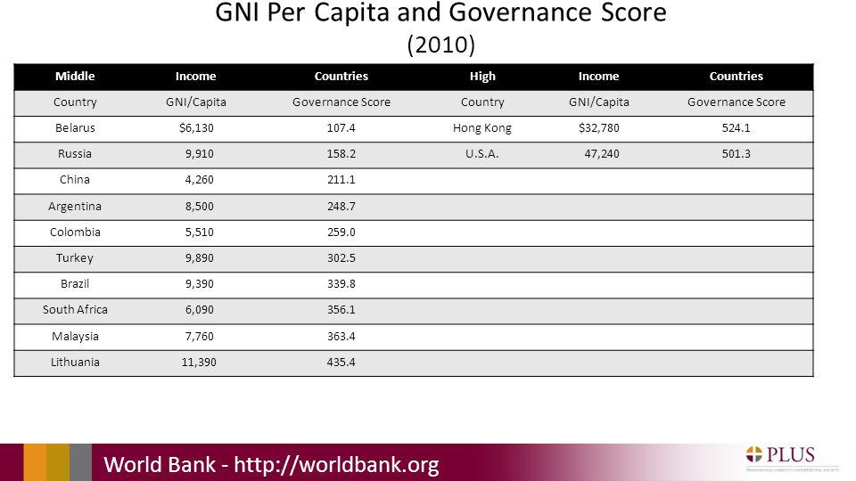 GNI Per Capita and Governance Score (2010) MiddleIncomeCountriesHighIncomeCountries CountryGNI/CapitaGovernance ScoreCountryGNI/CapitaGovernance Score Belarus$6,130107.4Hong Kong$32,780524.1 Russia 9,910158.2U.S.A.
