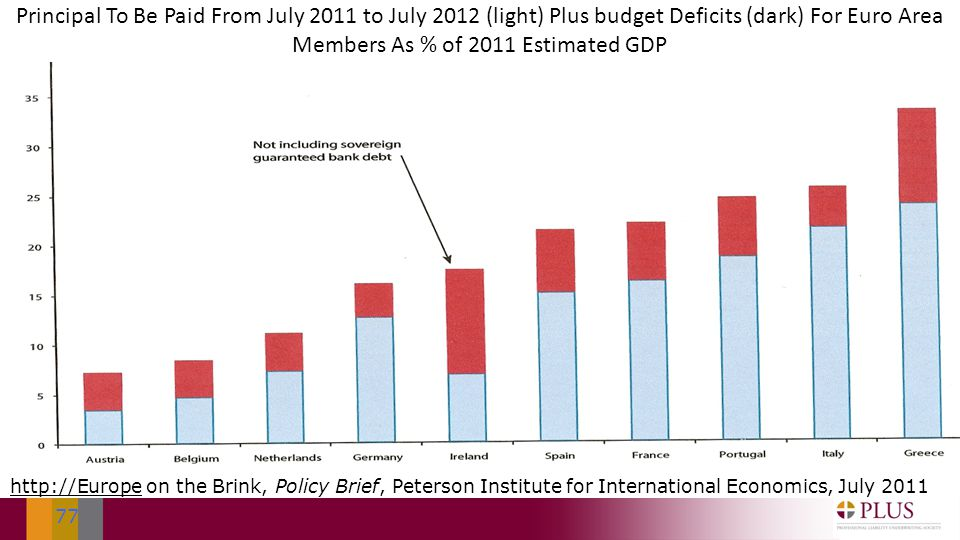 77 http://Europehttp://Europe on the Brink, Policy Brief, Peterson Institute for International Economics, July 2011 Principal To Be Paid From July 2011 to July 2012 (light) Plus budget Deficits (dark) For Euro Area Members As % of 2011 Estimated GDP