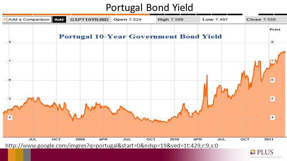 Portugal Bond Yield http://www.google.com/imgres q=portugal&start=0&ndsp=19&ved=1t:429,r:9,s:0