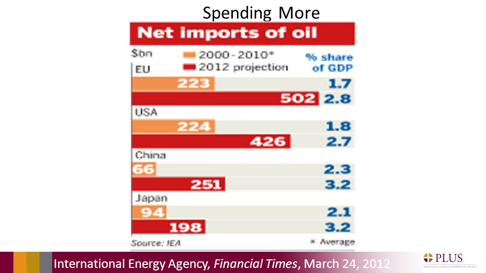 Spending More 82 International Energy Agency, Financial Times, March 24, 2012