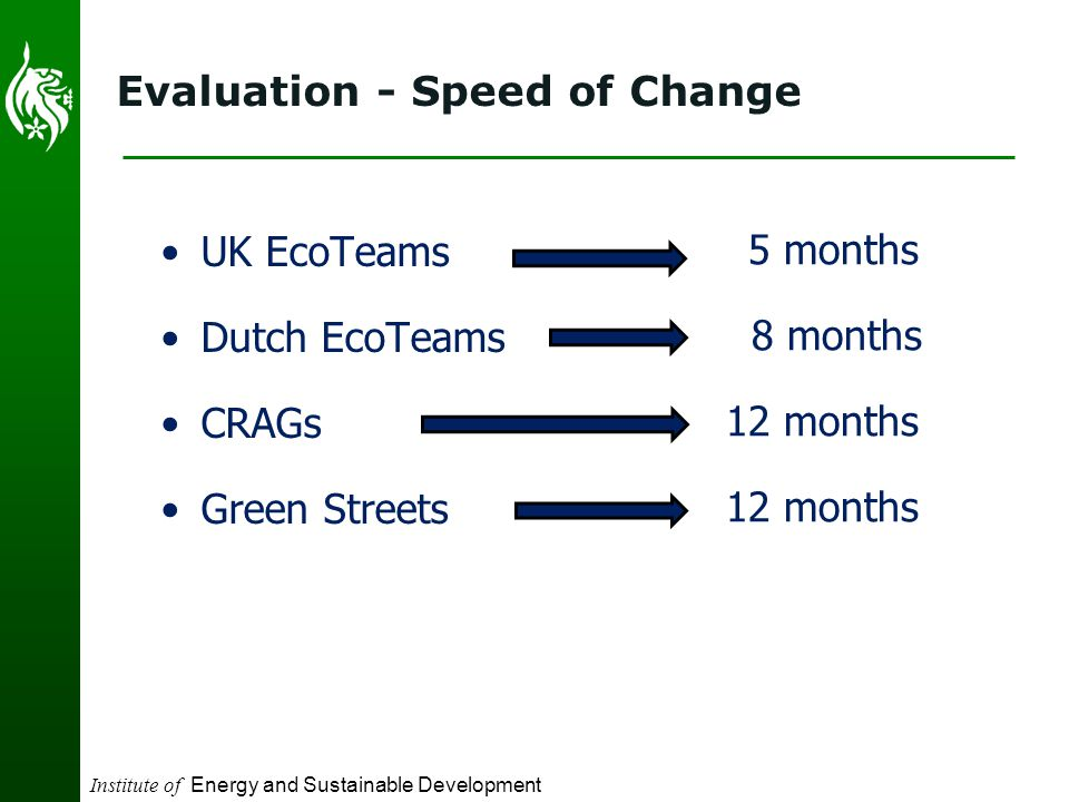 Institute of Energy and Sustainable Development Evaluation - Speed of Change UK EcoTeams Dutch EcoTeams CRAGs Green Streets 5 months 8 months 12 months
