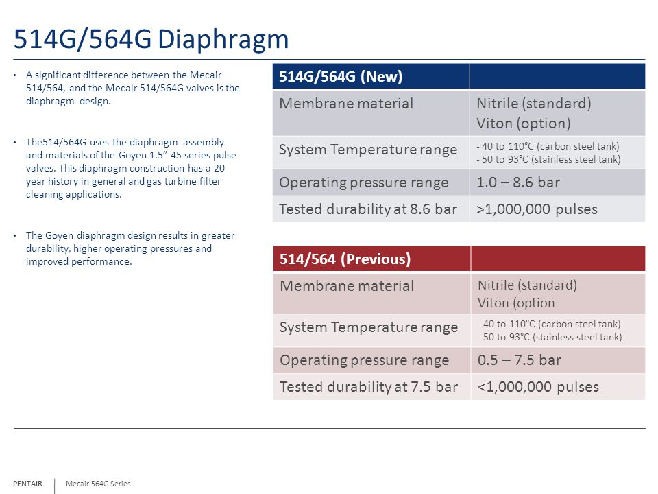 PENTAIR 514G/564G Diaphragm A significant difference between the Mecair 514/564, and the Mecair 514/564G valves is the diaphragm design.
