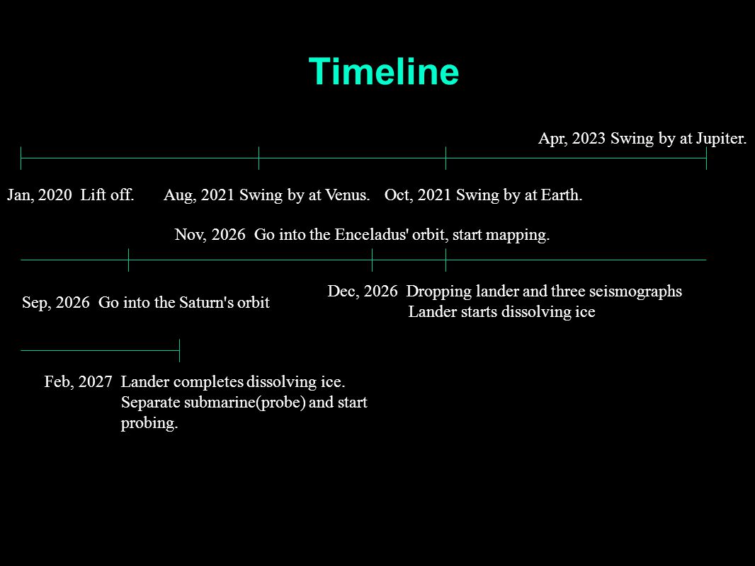 Timeline Feb, 2027 Lander completes dissolving ice. Separate submarine(probe) and start probing. Jan, 2020 Lift off.Aug, 2021 Swing by at Venus.Oct, 2