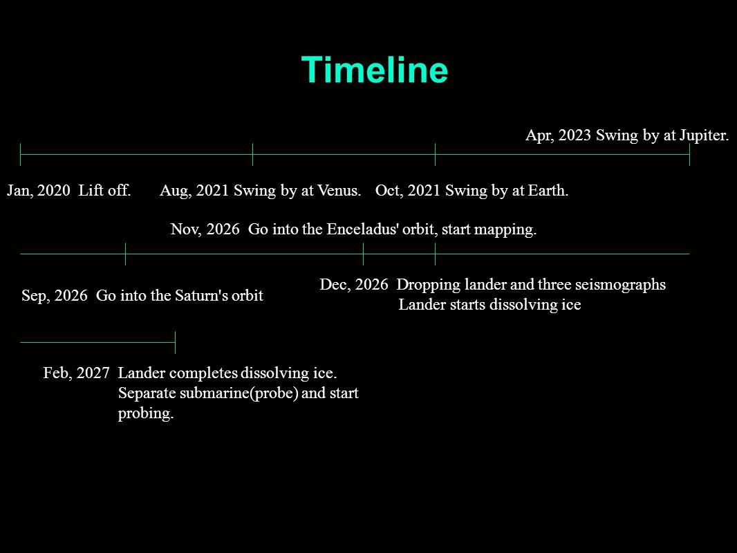 Timeline Feb, 2027 Lander completes dissolving ice.