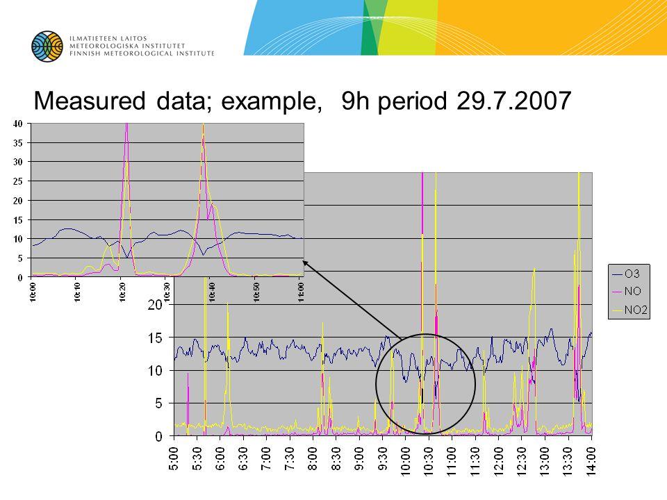 Measured data; example, 9h period 29.7.2007