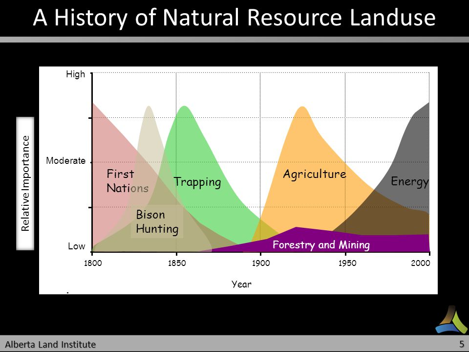 A History of Natural Resource Landuse 1800 1850 1900 1950 2000 Year Trapping Agriculture Energy First Nations Forestry and Mining Relative Importance