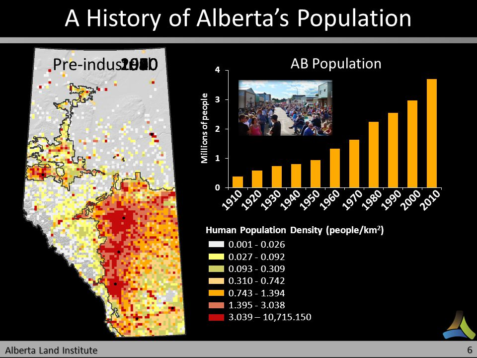 19101920193019401950 1960 19701980199020002010 A History of Albertas Population AB Population Human Population Density (people/km 2 ) Pre-industrial 1