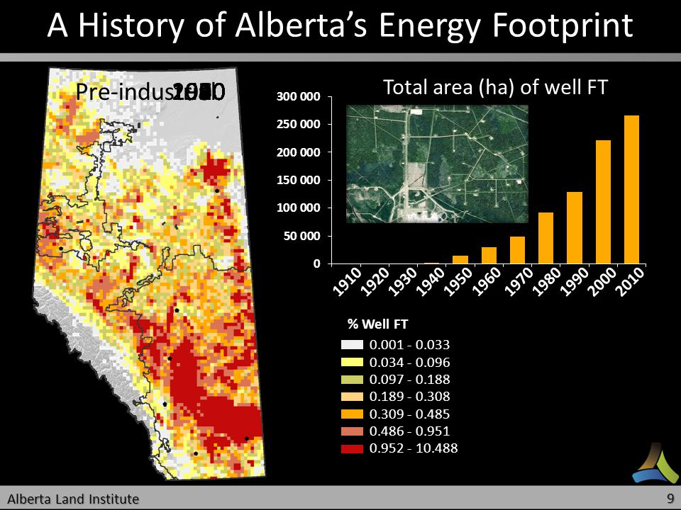 19101920193019401950 1960 19701980199020002010 A History of Albertas Energy Footprint Total area (ha) of well FT % Well FT 0.001 - 0.033 0.034 - 0.096