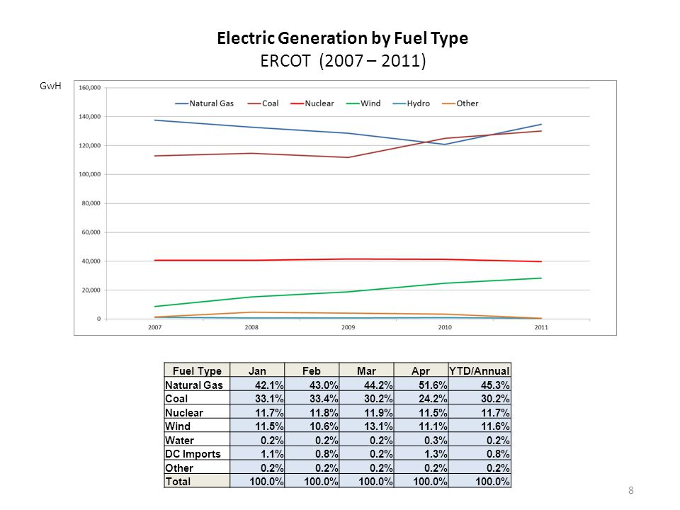 8 GwH Electric Generation by Fuel Type ERCOT (2007 – 2011) Fuel TypeJanFebMarAprYTD/Annual Natural Gas42.1%43.0%44.2%51.6%45.3% Coal33.1%33.4%30.2%24.