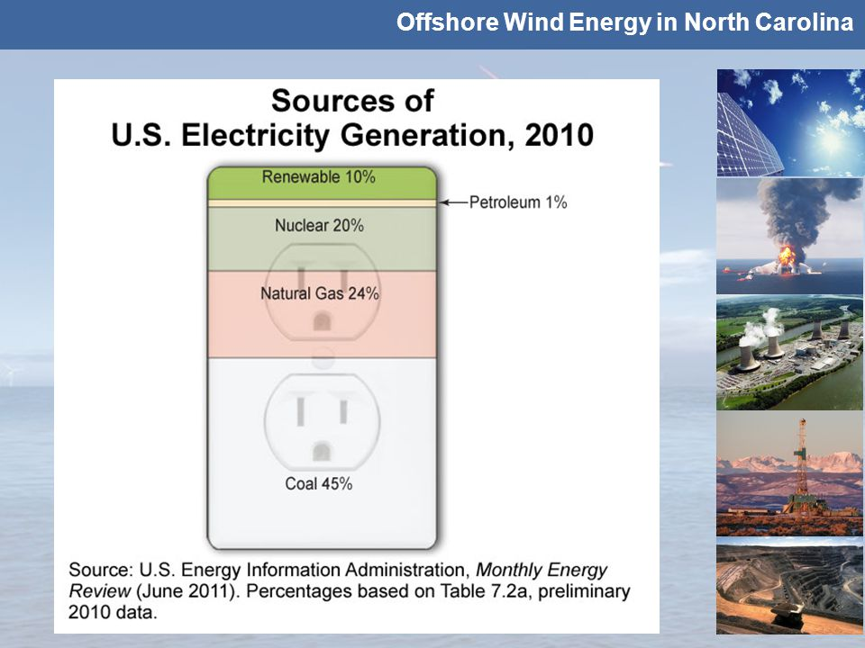 Offshore Wind Energy in North Carolina