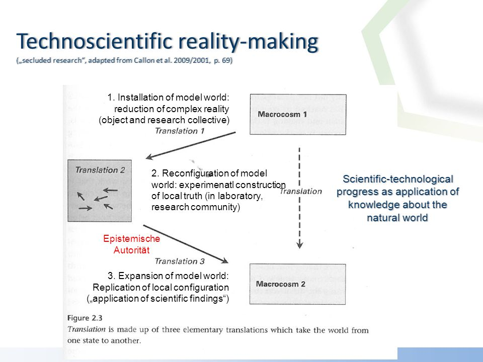 Technoscientific reality-making (secluded research, adapted from Callon et al.