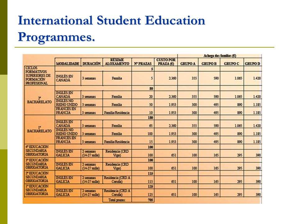 International Student Education Programmes.