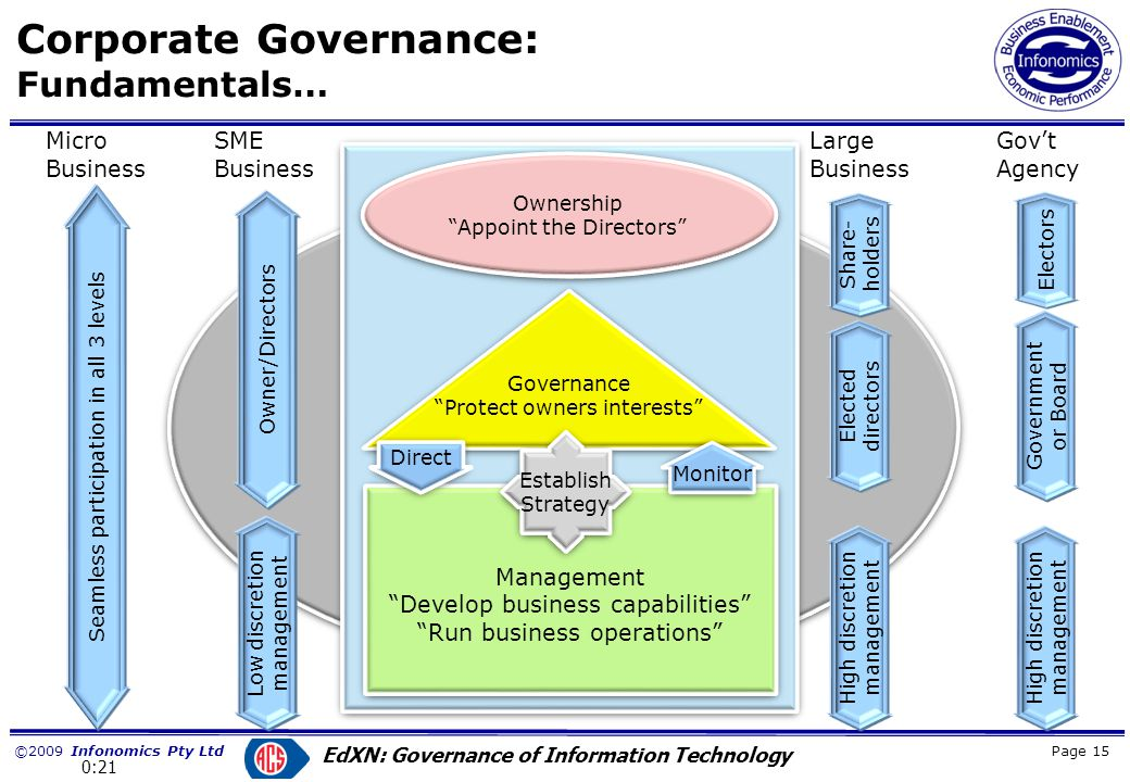 ©2009 Infonomics Pty Ltd EdXN: Governance of Information Technology Corporate Governance: The Information (IT) domain.