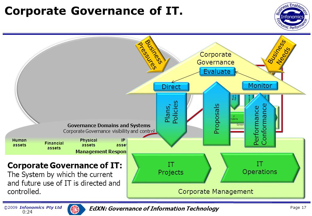 ©2009 Infonomics Pty Ltd EdXN: Governance of Information Technology Business Systems and Change Page 18 ProcessStructure People Technology The Business System The Business Context Operating context of the organisation –External –Internal.