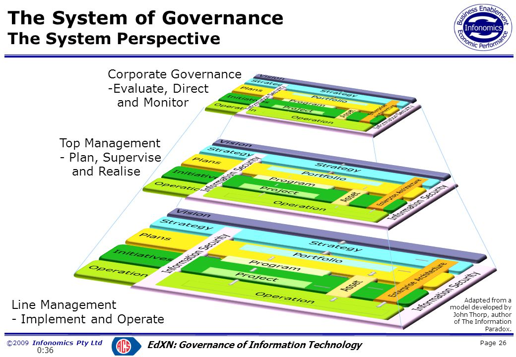 ©2009 Infonomics Pty Ltd EdXN: Governance of Information Technology Education Across the Nation ISO/IEC 38500 Core Elements Page 27 0:37