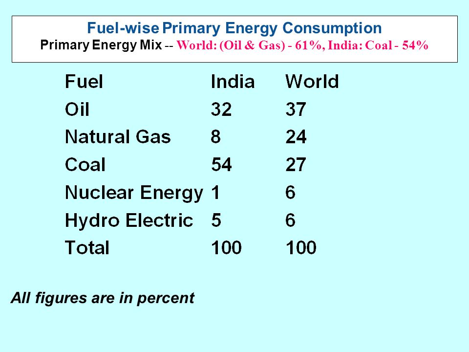 Fuel-wise Primary Energy Consumption Primary Energy Mix -- World: (Oil & Gas) - 61%, India: Coal - 54% All figures are in percent