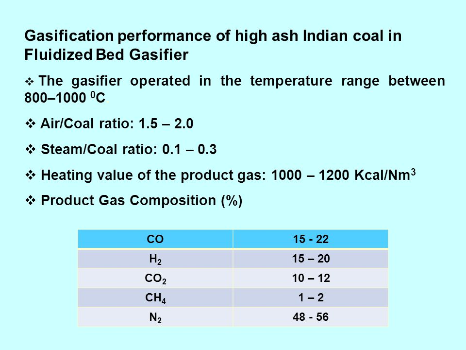 Gasification performance of high ash Indian coal in Fluidized Bed Gasifier The gasifier operated in the temperature range between 800–1000 0 C. Air/Co