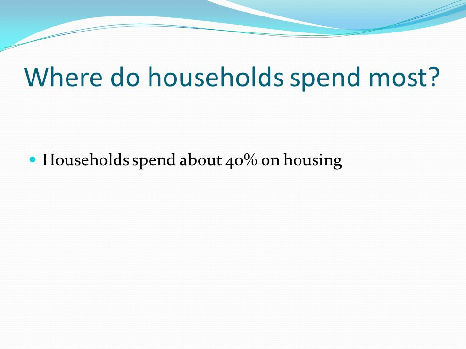 Where do households spend most? Households spend about 40% on housing