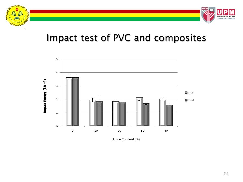 24 Impact test of PVC and composites