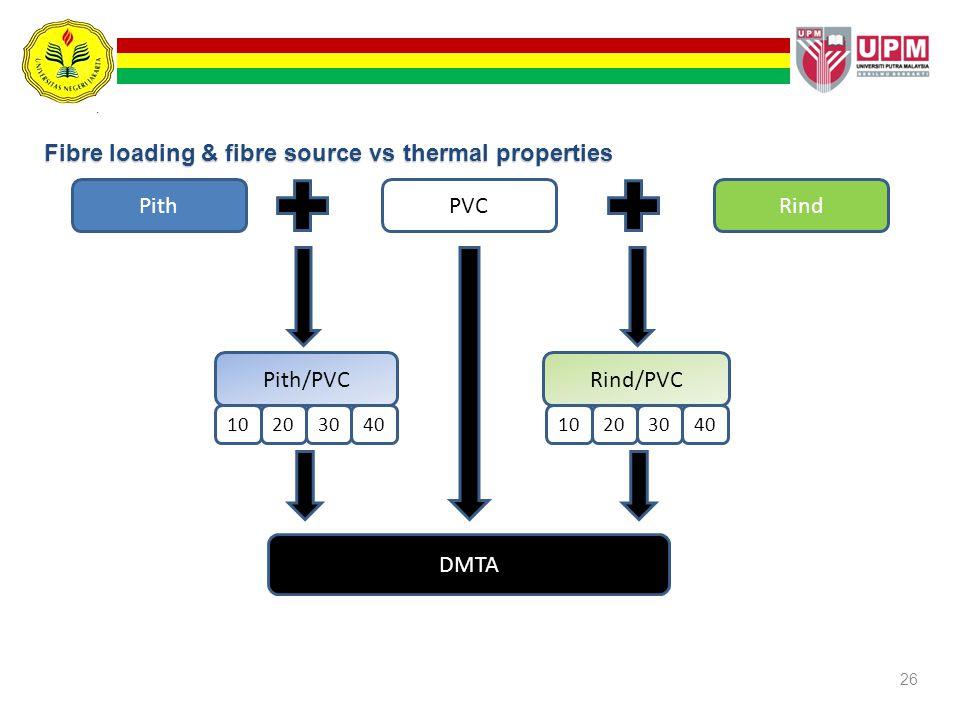 26 Fibre loading & fibre source vs thermal properties PithRindPVC Pith/PVCRind/PVC 1020304010203040 DMTA