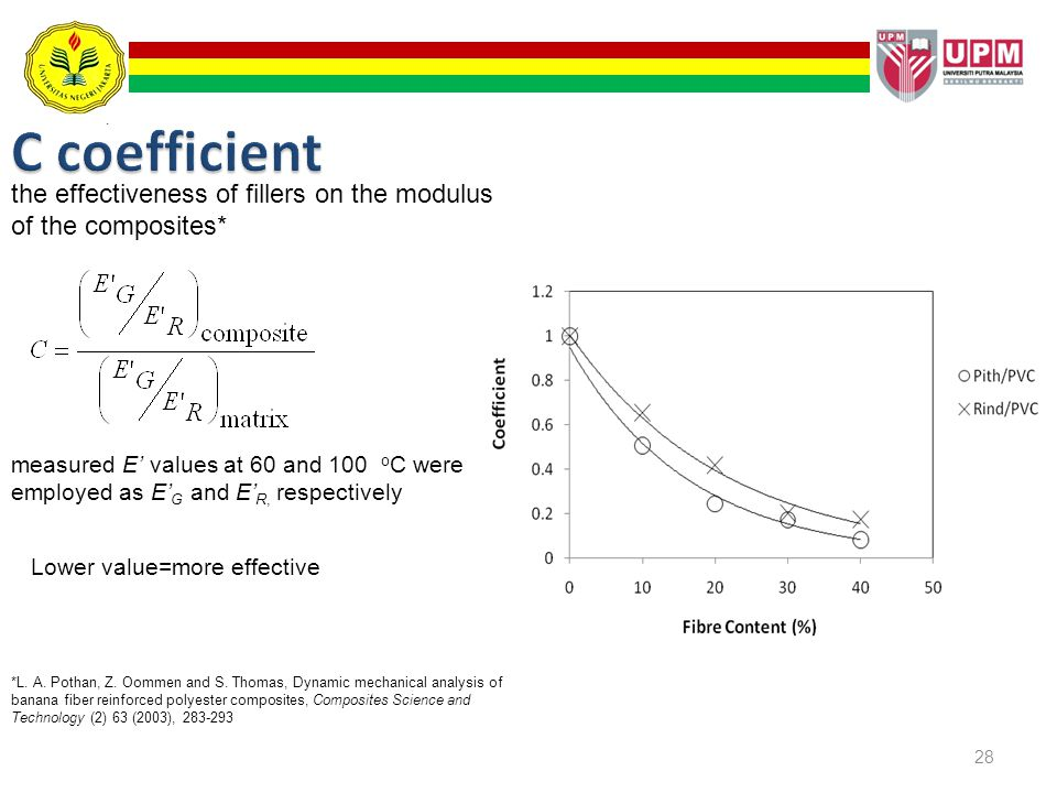 28 the effectiveness of fillers on the modulus of the composites* measured E values at 60 and 100 o C were employed as E G and E R, respectively *L. A