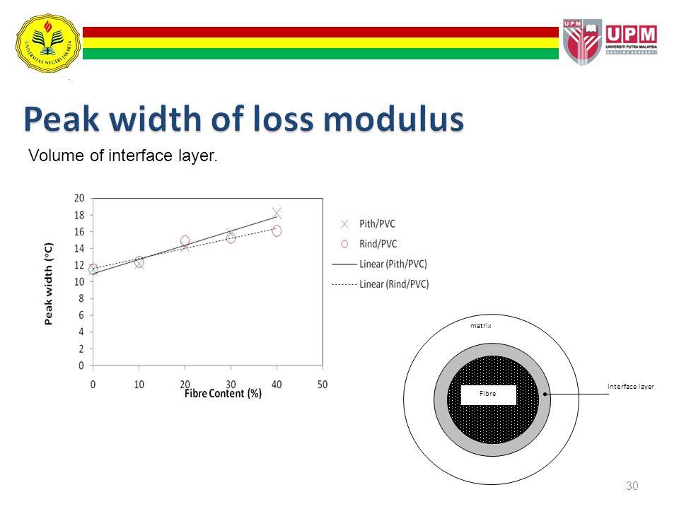30 matrix Interface layer Fibre Volume of interface layer.
