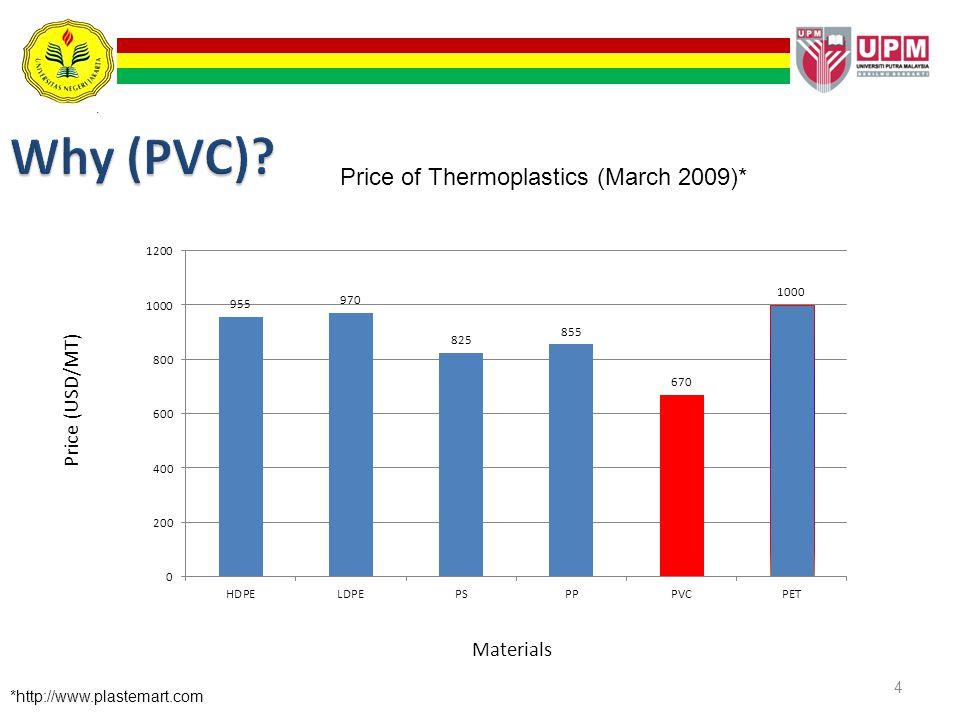 4 Price of Thermoplastics (March 2009)* *http://www.plastemart.com