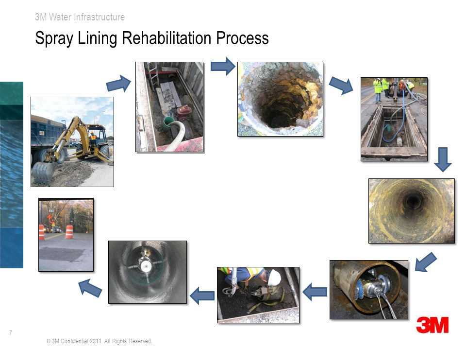 7 3M Water Infrastructure Spray Lining Rehabilitation Process © 3M Confidential 2011 All Rights Reserved.