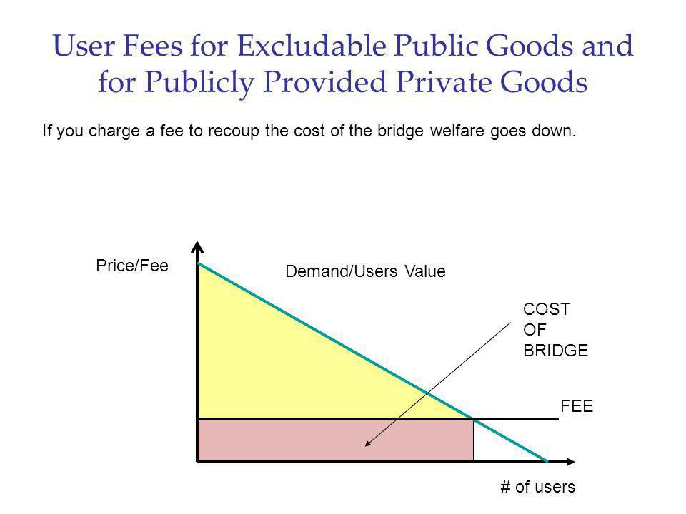 User Fees for Excludable Public Goods and for Publicly Provided Private Goods Price/Fee # of users Demand/Users Value If you charge a fee to recoup th