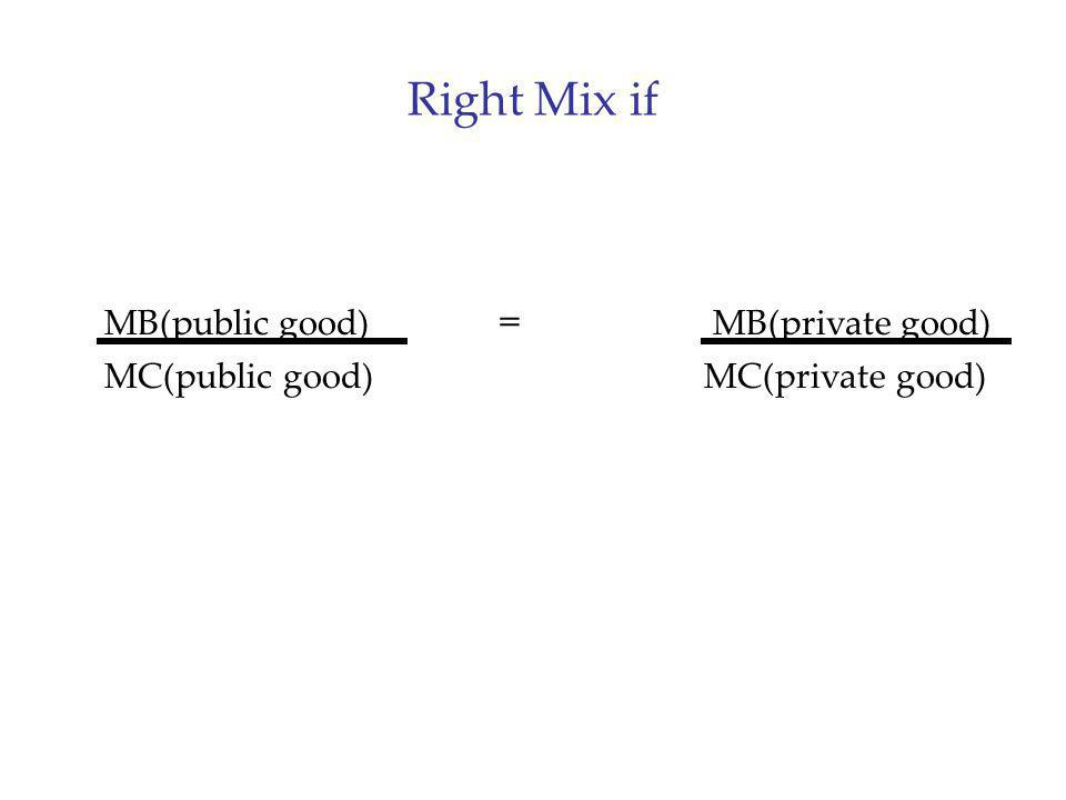 Right Mix if MB(public good) = MB(private good) MC(public good) MC(private good)