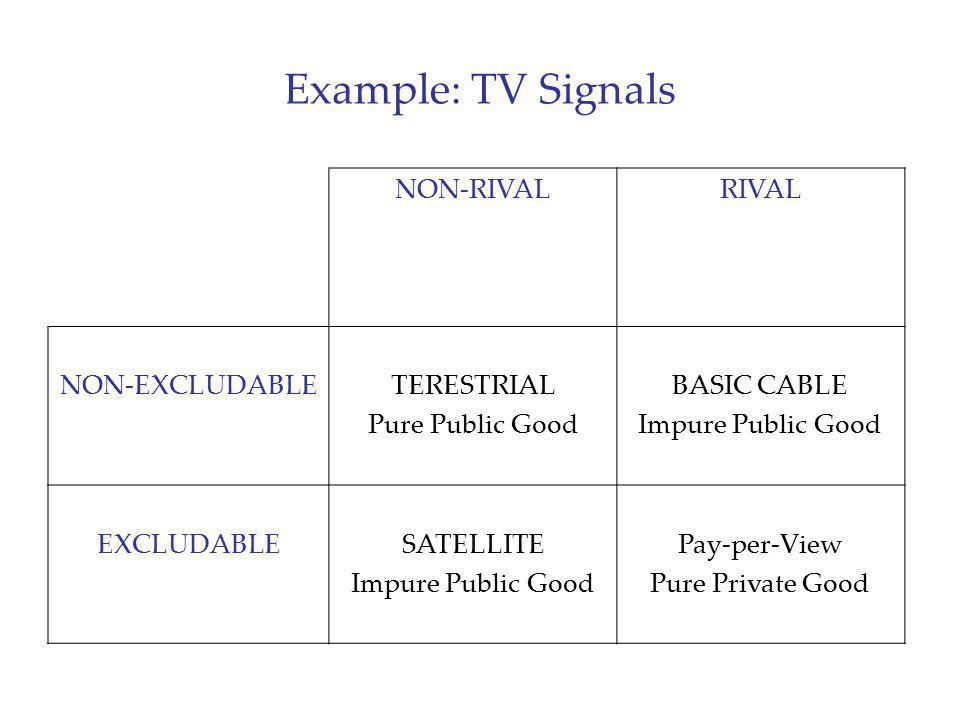 Example: TV Signals NON-RIVALRIVAL NON-EXCLUDABLETERESTRIAL Pure Public Good BASIC CABLE Impure Public Good EXCLUDABLESATELLITE Impure Public Good Pay
