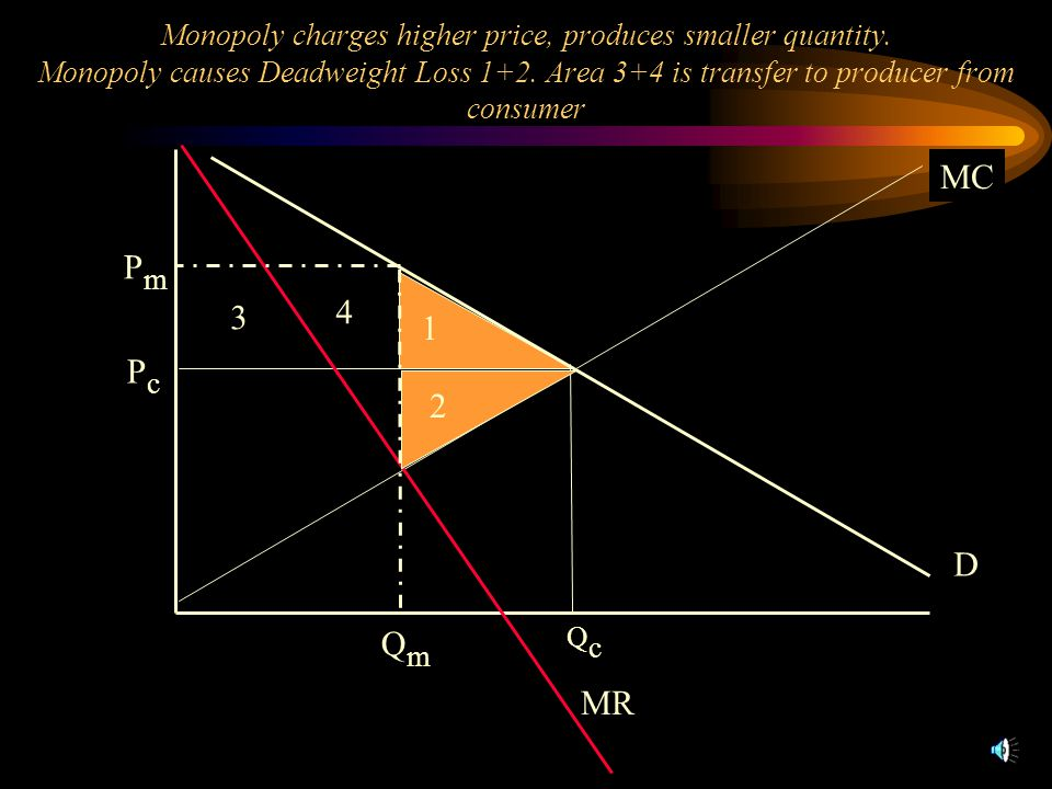 S MR D PcPc QcQc PmPm QmQm 1 2 3 4 Monopoly charges higher price, produces smaller quantity. Monopoly causes Deadweight Loss 1+2. Area 3+4 is transfer