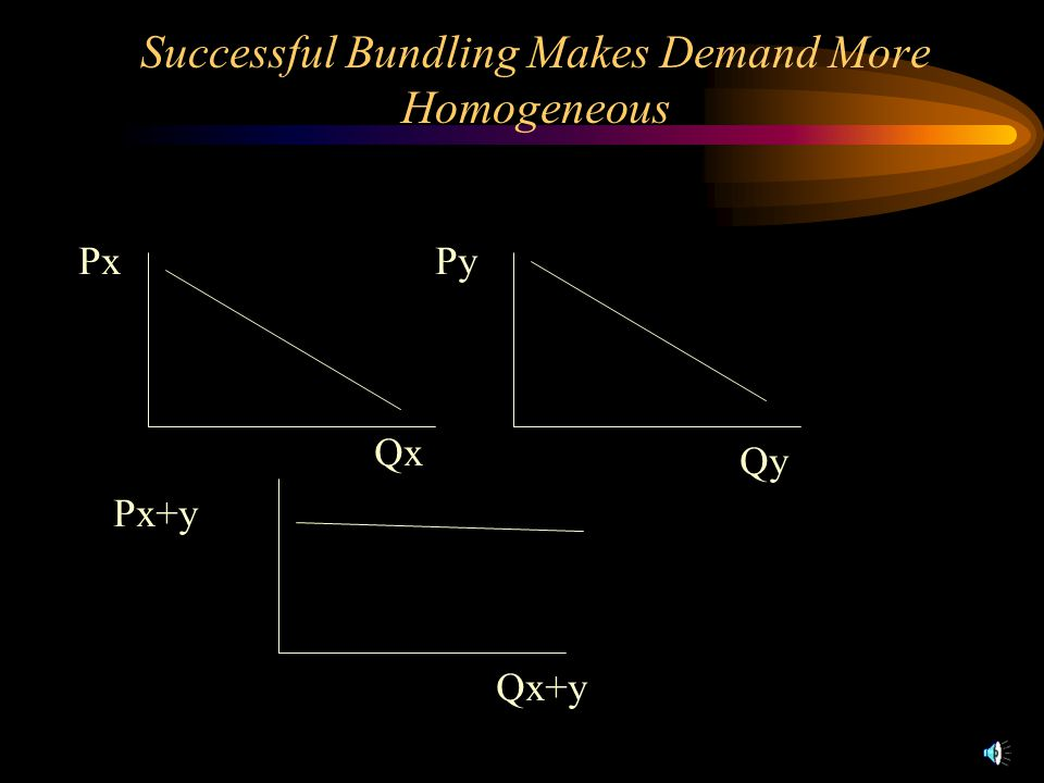 Successful Bundling Makes Demand More Homogeneous Qx PxPy Qy Px+y Qx+y