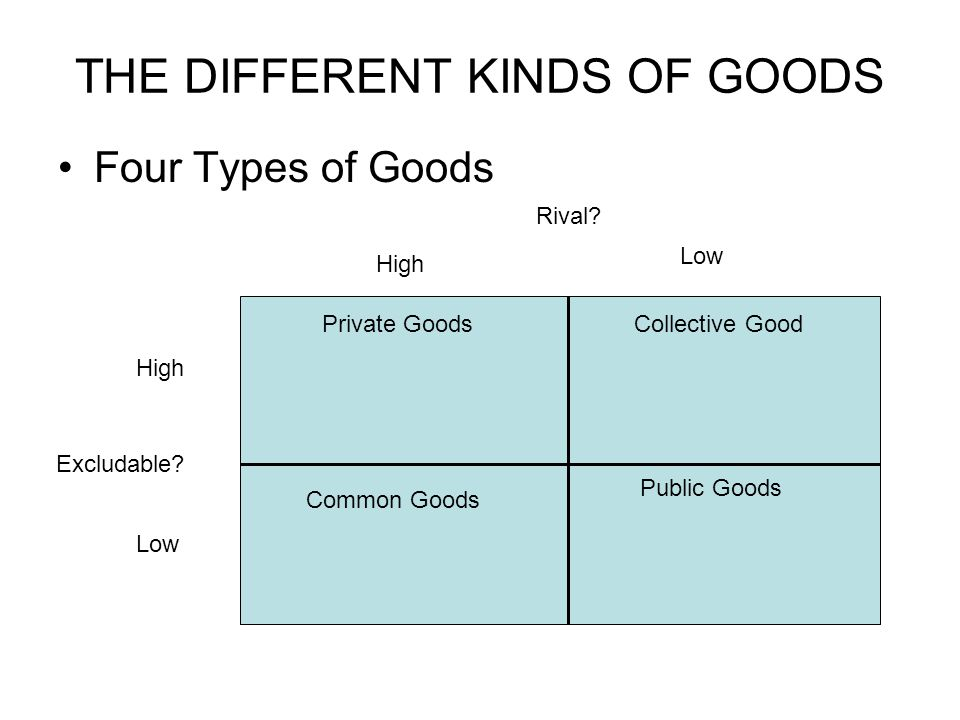 THE DIFFERENT KINDS OF GOODS Four Types of Goods Rival? Excludable? High Low High Low Private Goods Public Goods Common Goods Collective Good