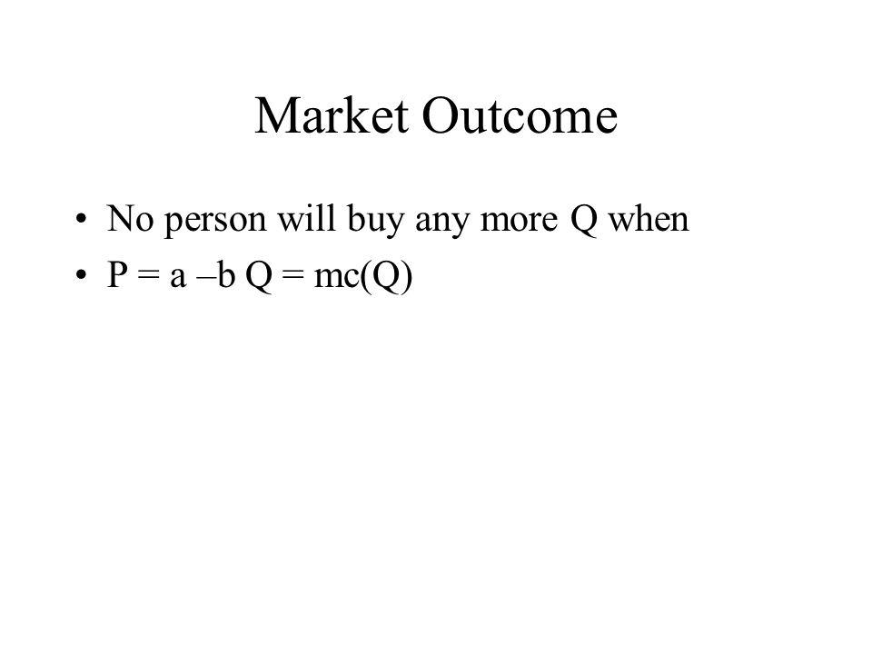 Market Outcome No person will buy any more Q when P = a –b Q = mc(Q)