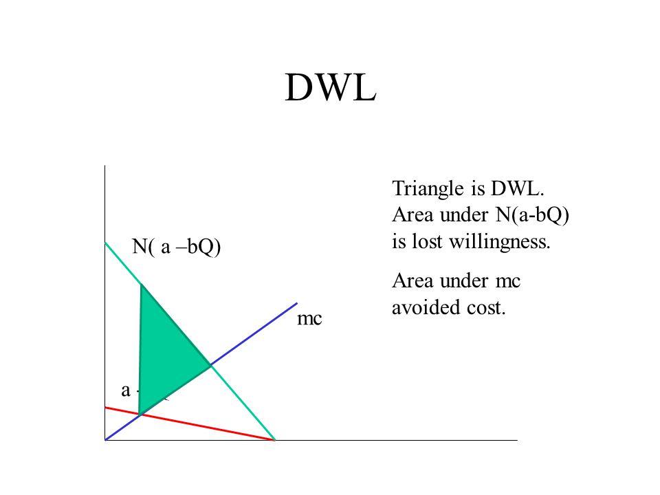 DWL mc N( a –bQ) a -bQ Triangle is DWL. Area under N(a-bQ) is lost willingness. Area under mc avoided cost.